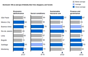 Figure 3. Key performance indicators in selected Latin American cities. The benchmark is the average of New York, Toronto, Singapore and Helsinki. Source: Cadena et al., 2011.