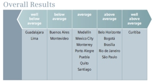 Figure 4. Overall results of sixteen cities in the Latin American Green City Index. Source: The Economist Intelligence Unit and Siemens, 2010.